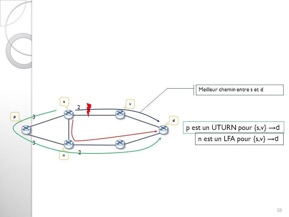 58 s v 2 3 3 d 2 n est un LFA pour {s,v} d n p Meilleur chemin entre s et d p est un UTURN pour {s,v} d