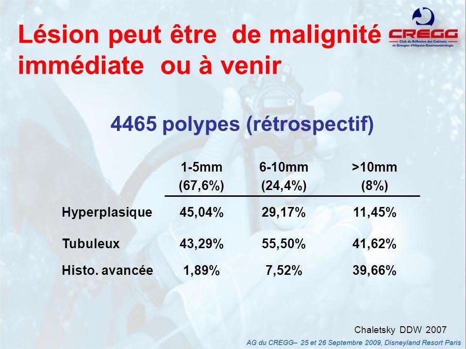 Lésion peut être de malignité immédiate ou à venir 1-5mm (3744 patients) 6-9mm (1198 patients) >10mm (949 patients) Histo avancée63(1,7%)79(6,6%)290(30,6%) Aden.tubuleux1817(48,5)732(61,1%)488(51,4%) Non néoplasique1864(49,8)387(32,3%)171(18,0%) Prévalence des patients avec polype avancé en coloscopie de dépistage * * selon taille du plus gros polype Lieberman Gastroenterology 2008