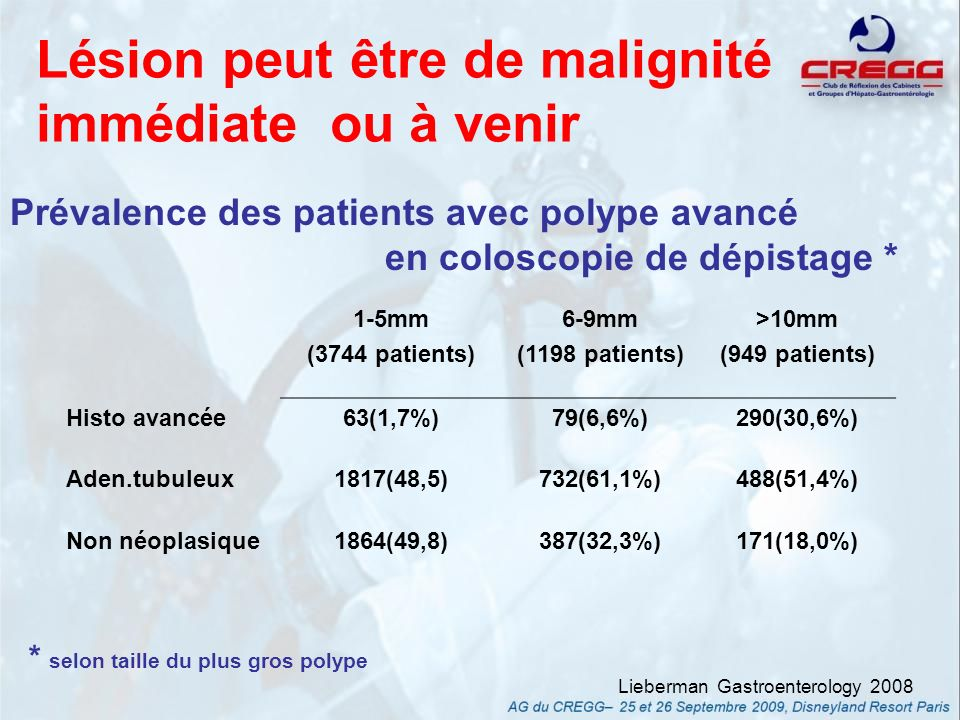 Lésion peut être de malignité immédiate ou à venir * selon taille du plus gros polype Lieberman Gastroenterology 2008 Prévalence des patients avec lésion Vienne IV ou + en coloscopie de dépistage * 1-5mm (3744 patients) 6-9mm (1198 patients) >10mm (949 patients) Histo avancée63(1,7%)79(6,6%)290(30,6%) cancer1(0,03%)2(0,2%)25(2,6%) dhg1(0,03%)9(0,8%)45(4,7%) villeux44(1,2%)53(4,4%)204(21,5%) aden.feston17(0,5)15(1,3%)16(1,7%)