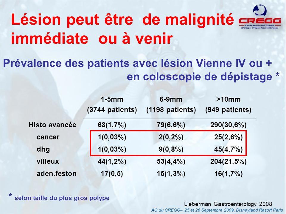 Type I (rond) Type II (étoilé) Type IIIL (tubulaire) Type IIIS (rond petit) Type IV (branché) Type V (déstructuré) Adénome (DHG) - 30,6 % (1,4 %) 92,7 % (20,2 %) 86,3 % (27,7 %) 74,9 % (20 %) 25 % (16,7 %) Concordance macro-histologie : 81 % (n=12104) Pit Pattern (coloration avec zoom) Cancer (invasif) - 0 4,2 % (0 %) 12,6 % (3,8 %) 22,4 %(3,7 %) 74,6 % (39,9 %) Kudo, Endoscopy 2001 Laisser en place des polypes de moins de 5 mm