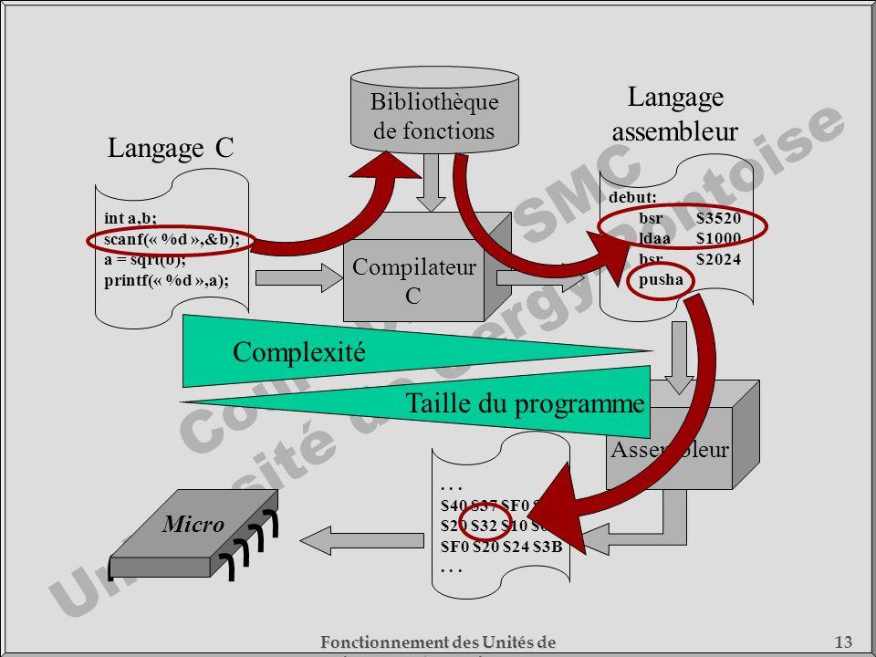 Cours DESS SMC Université de Cergy-Pontoise Fonctionnement des Unités de Traitement - 1) Fonctionnement des Processeurs 13 int a,b; scanf(« %d »,&b);