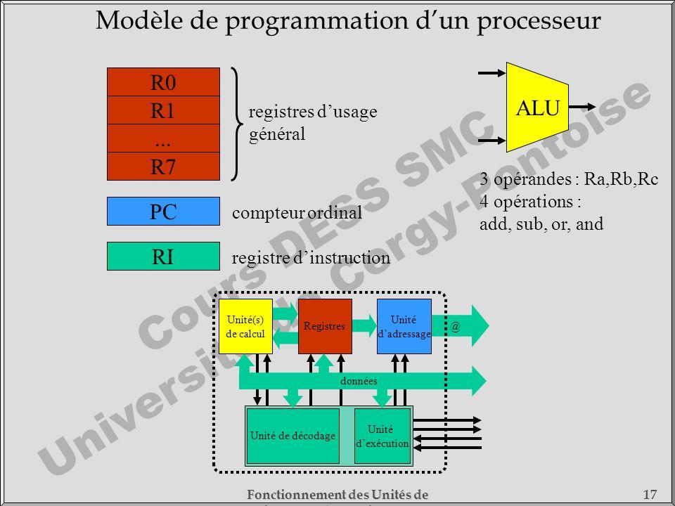 Cours DESS SMC Université de Cergy-Pontoise Fonctionnement des Unités de Traitement - 1) Fonctionnement des Processeurs 17 Modèle de programmation dun