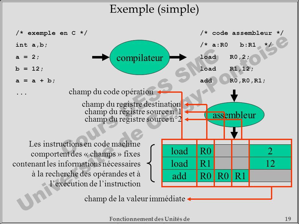 Cours DESS SMC Université de Cergy-Pontoise Fonctionnement des Unités de Traitement - 1) Fonctionnement des Processeurs 19 /* exemple en C */ int a,b;