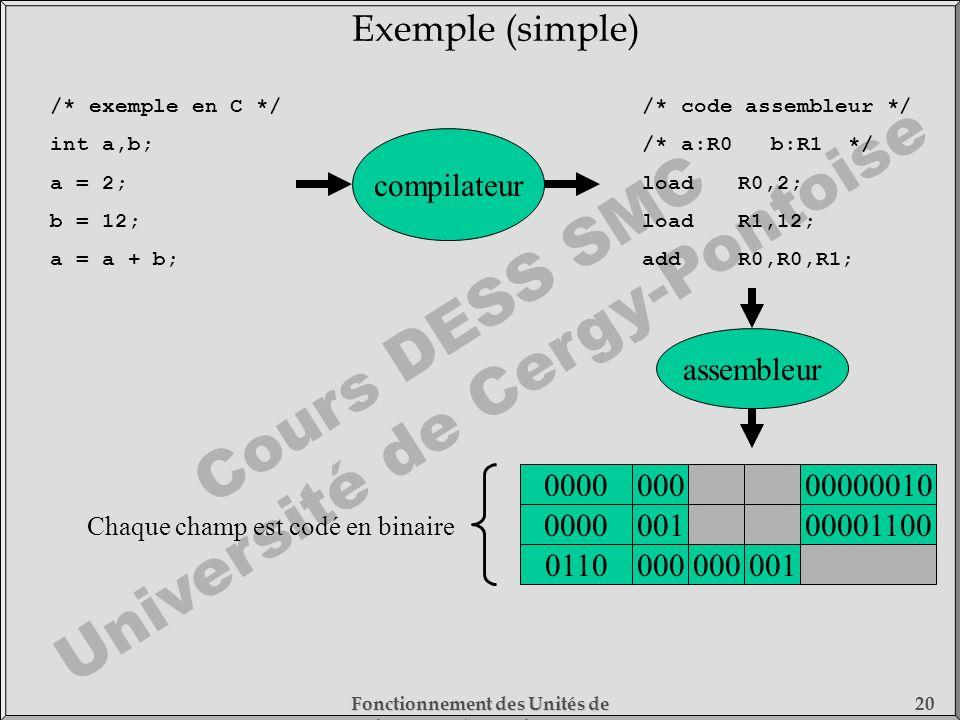 Cours DESS SMC Université de Cergy-Pontoise Fonctionnement des Unités de Traitement - 1) Fonctionnement des Processeurs 20 /* exemple en C */ int a,b;