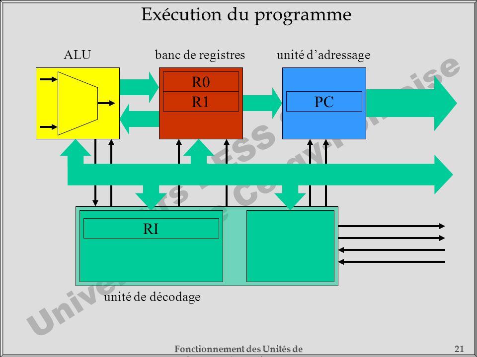Cours DESS SMC Université de Cergy-Pontoise Fonctionnement des Unités de Traitement - 1) Fonctionnement des Processeurs 21 RI unité de décodage banc d