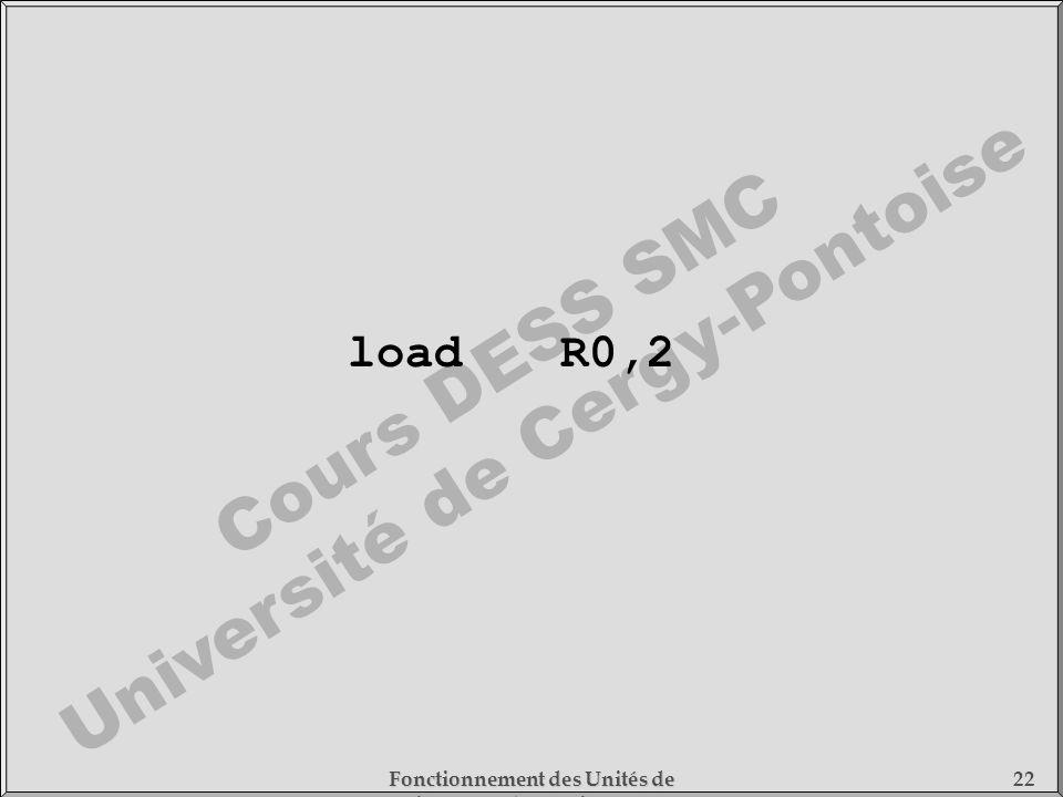 Cours DESS SMC Université de Cergy-Pontoise Fonctionnement des Unités de Traitement - 1) Fonctionnement des Processeurs 22 loadR0,2