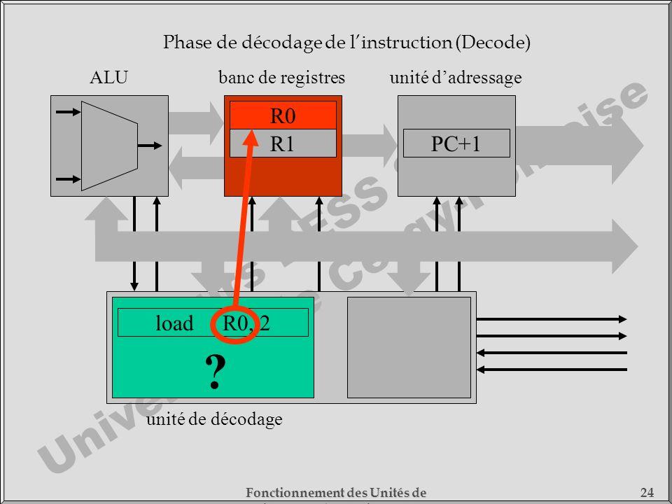 Cours DESS SMC Université de Cergy-Pontoise Fonctionnement des Unités de Traitement - 1) Fonctionnement des Processeurs 24 loadR0, 2 unité de décodage