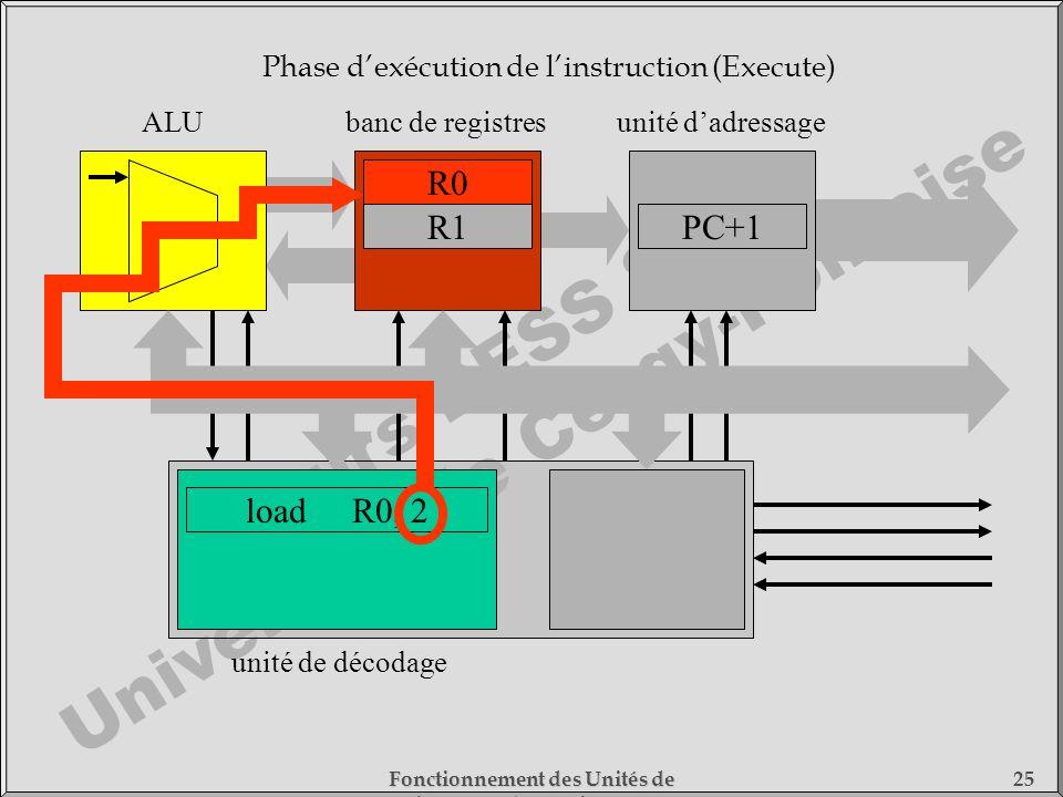 Cours DESS SMC Université de Cergy-Pontoise Fonctionnement des Unités de Traitement - 1) Fonctionnement des Processeurs 25 loadR0, 2 unité de décodage