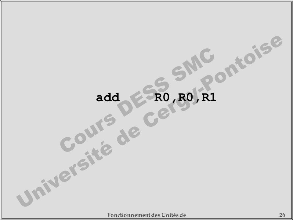 Cours DESS SMC Université de Cergy-Pontoise Fonctionnement des Unités de Traitement - 1) Fonctionnement des Processeurs 26 addR0,R0,R1