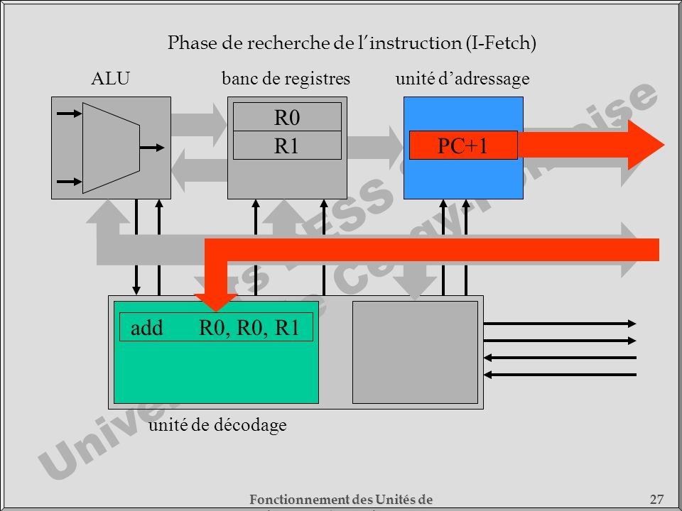 Cours DESS SMC Université de Cergy-Pontoise Fonctionnement des Unités de Traitement - 1) Fonctionnement des Processeurs 27 RI unité de décodage banc d