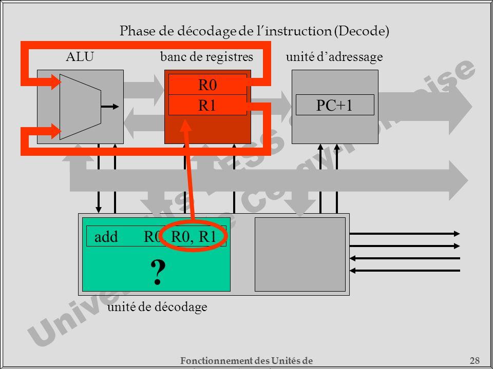 Cours DESS SMC Université de Cergy-Pontoise Fonctionnement des Unités de Traitement - 1) Fonctionnement des Processeurs 28 addR0, R0, R1 unité de déco