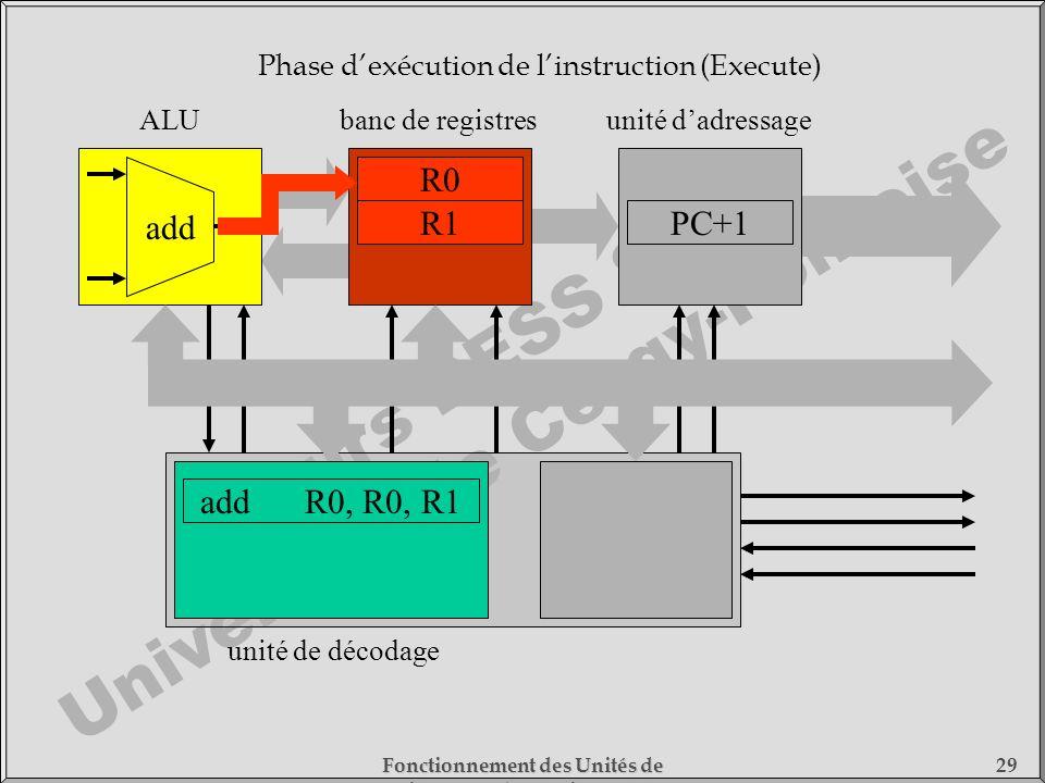 Cours DESS SMC Université de Cergy-Pontoise Fonctionnement des Unités de Traitement - 1) Fonctionnement des Processeurs 29 addR0, R0, R1 unité de déco