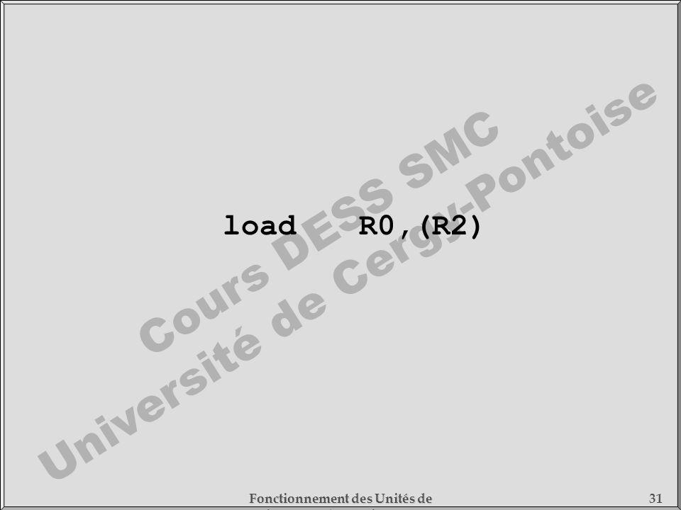 Cours DESS SMC Université de Cergy-Pontoise Fonctionnement des Unités de Traitement - 1) Fonctionnement des Processeurs 31 loadR0,(R2)