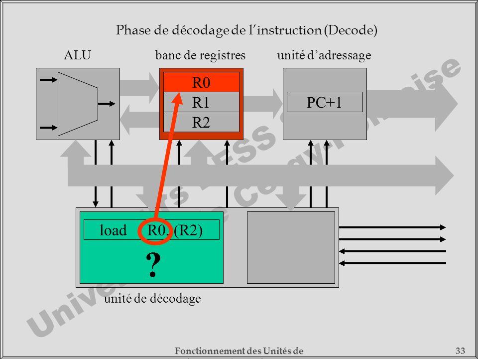 Cours DESS SMC Université de Cergy-Pontoise Fonctionnement des Unités de Traitement - 1) Fonctionnement des Processeurs 33 loadR0, (R2) unité de décod