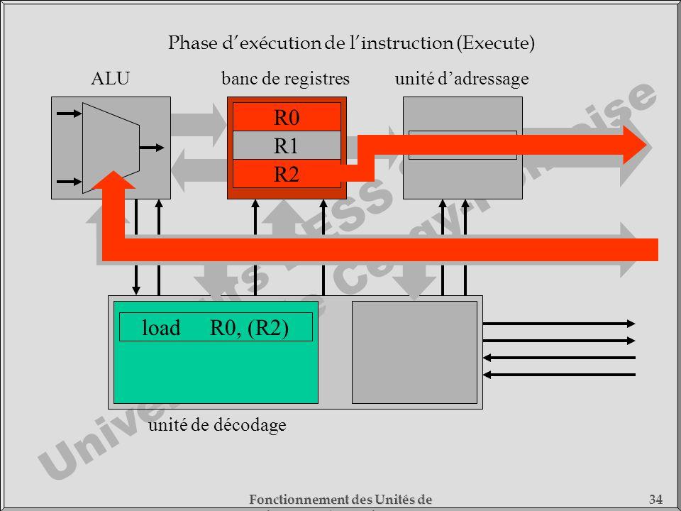 Cours DESS SMC Université de Cergy-Pontoise Fonctionnement des Unités de Traitement - 1) Fonctionnement des Processeurs 34 loadR0, (R2) unité de décod