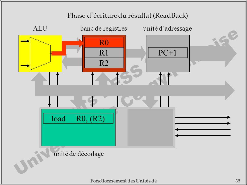 Cours DESS SMC Université de Cergy-Pontoise Fonctionnement des Unités de Traitement - 1) Fonctionnement des Processeurs 35 loadR0, (R2) unité de décod