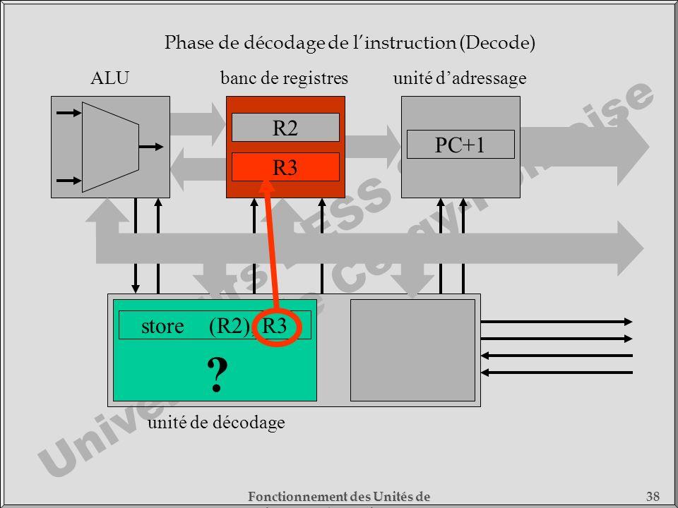 Cours DESS SMC Université de Cergy-Pontoise Fonctionnement des Unités de Traitement - 1) Fonctionnement des Processeurs 38 store(R2), R3 unité de déco