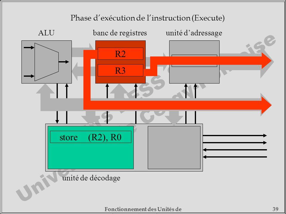 Cours DESS SMC Université de Cergy-Pontoise Fonctionnement des Unités de Traitement - 1) Fonctionnement des Processeurs 39 store(R2), R0 unité de déco