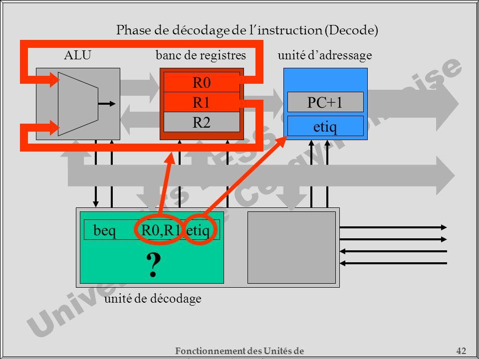 Cours DESS SMC Université de Cergy-Pontoise Fonctionnement des Unités de Traitement - 1) Fonctionnement des Processeurs 42 beqR0,R1,etiq unité de déco
