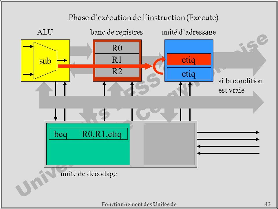 Cours DESS SMC Université de Cergy-Pontoise Fonctionnement des Unités de Traitement - 1) Fonctionnement des Processeurs 43 beqR0,R1,etiq unité de déco