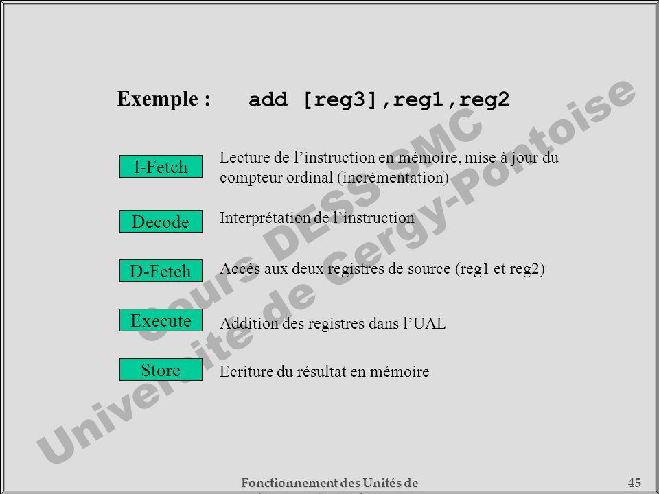 Cours DESS SMC Université de Cergy-Pontoise Fonctionnement des Unités de Traitement - 1) Fonctionnement des Processeurs 45 I-Fetch Decode D-Fetch Exec