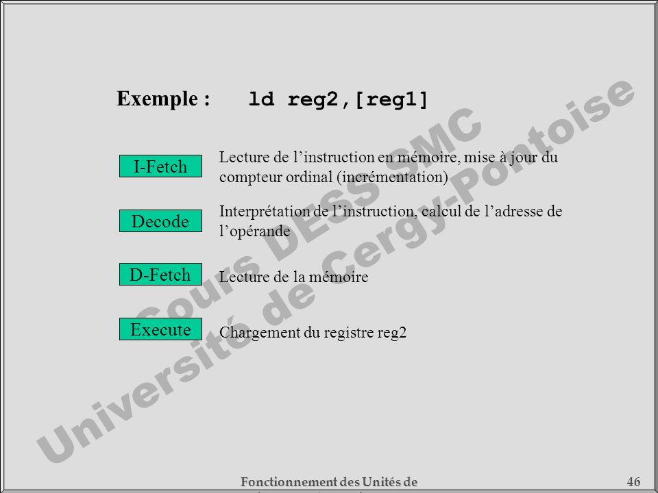 Cours DESS SMC Université de Cergy-Pontoise Fonctionnement des Unités de Traitement - 1) Fonctionnement des Processeurs 46 I-Fetch Decode D-Fetch Exec