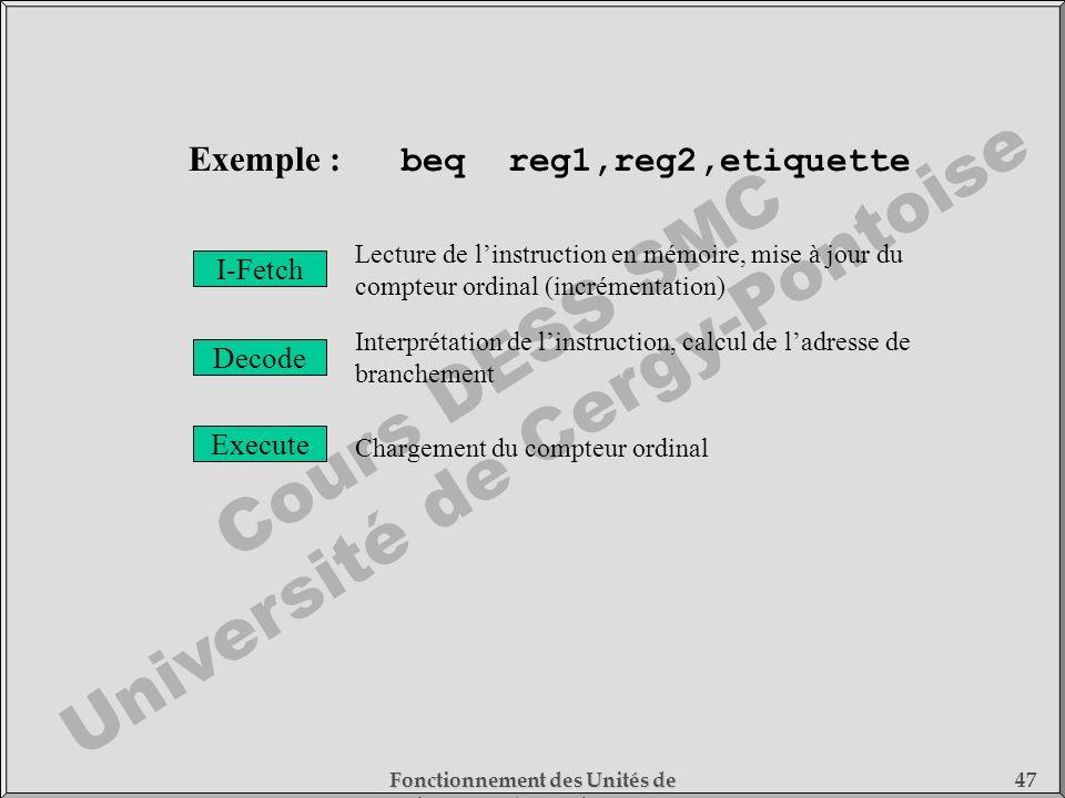 Cours DESS SMC Université de Cergy-Pontoise Fonctionnement des Unités de Traitement - 1) Fonctionnement des Processeurs 47 I-Fetch Decode Execute Lect