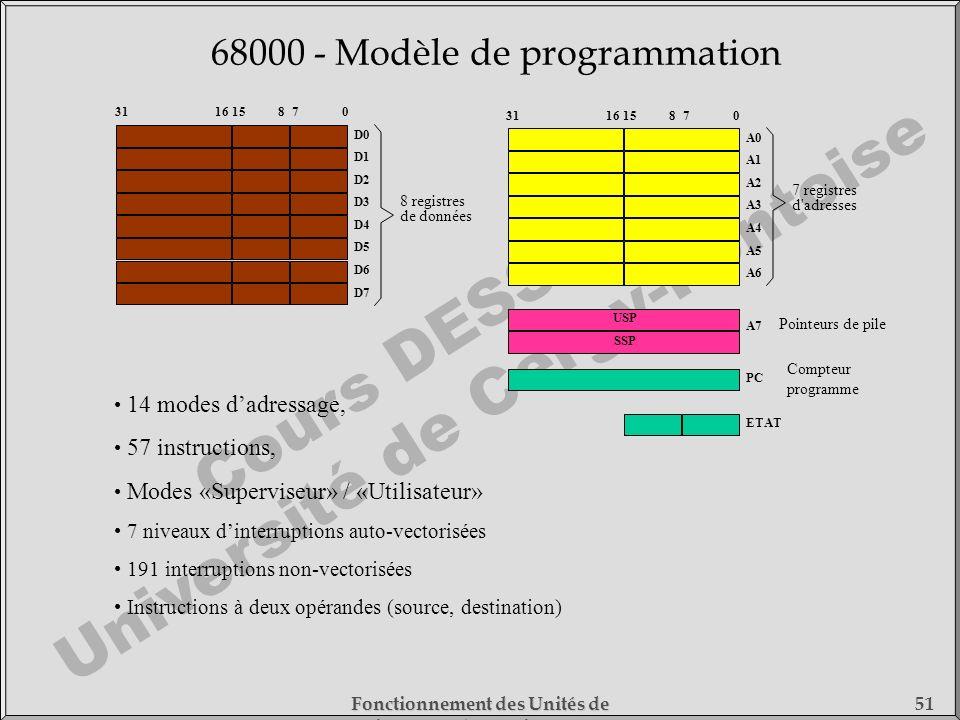 Cours DESS SMC Université de Cergy-Pontoise Fonctionnement des Unités de Traitement - 1) Fonctionnement des Processeurs 51 68000 - Modèle de programma