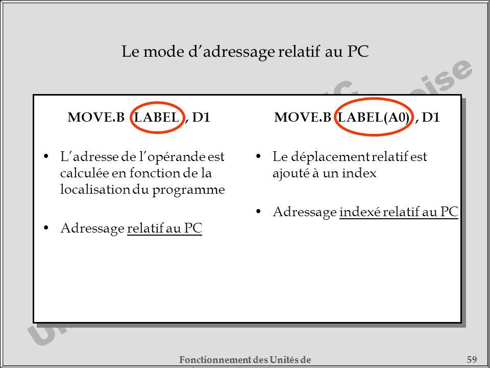 Cours DESS SMC Université de Cergy-Pontoise Fonctionnement des Unités de Traitement - 1) Fonctionnement des Processeurs 59 Le mode dadressage relatif