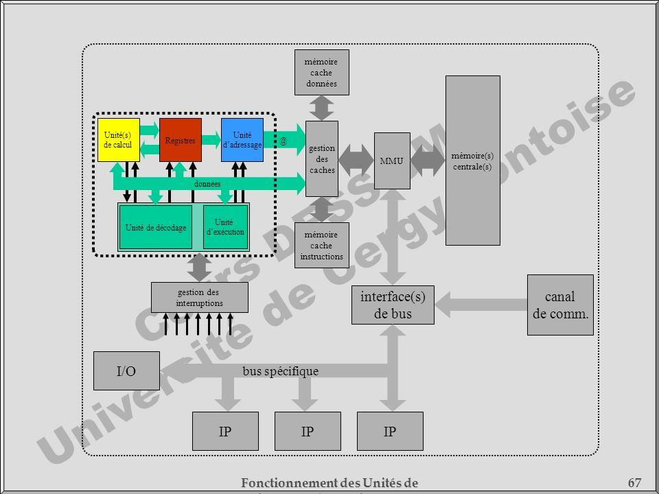Cours DESS SMC Université de Cergy-Pontoise Fonctionnement des Unités de Traitement - 1) Fonctionnement des Processeurs 67 @ Unité(s) de calcul Regist