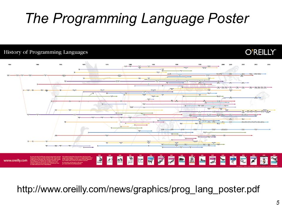 5 The Programming Language Poster http://www.oreilly.com/news/graphics/prog_lang_poster.pdf