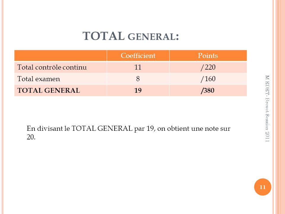 TOTAL GENERAL : CoefficientPoints Total contrôle continu11/220 Total examen8/160 TOTAL GENERAL19/380 En divisant le TOTAL GENERAL par 19, on obtient u