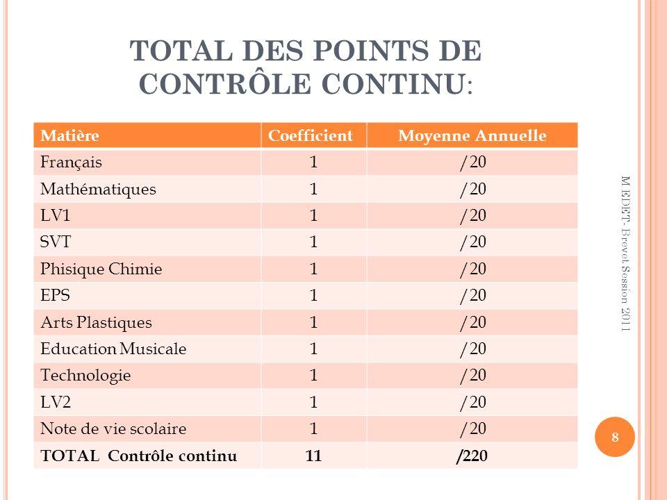 TOTAL DES POINTS DE CONTRÔLE CONTINU : MatièreCoefficientMoyenne Annuelle Français1/20 Mathématiques1/20 LV11/20 SVT1/20 Phisique Chimie1/20 EPS1/20 A
