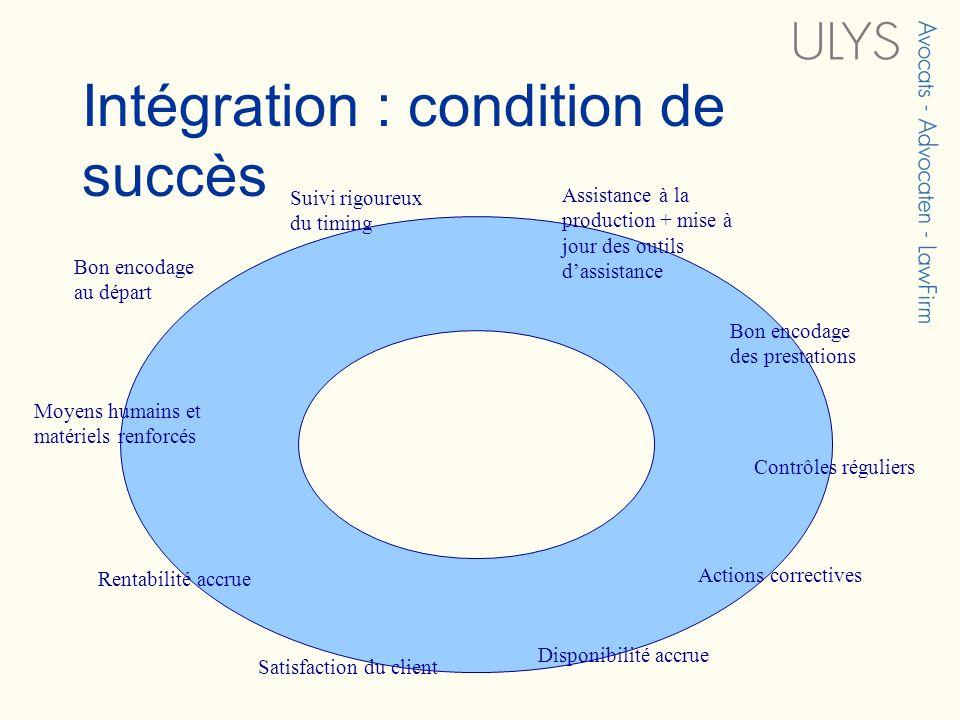 Intégration : condition de succès Bon encodage au départ Bon encodage des prestations Suivi rigoureux du timing Contrôles réguliers Actions corrective