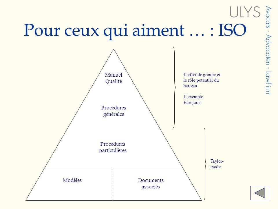 Pour ceux qui aiment … : ISO Manuel Qualité Procédures générales Procédures particulières ModèlesDocuments associés Leffet de groupe et le rôle potent