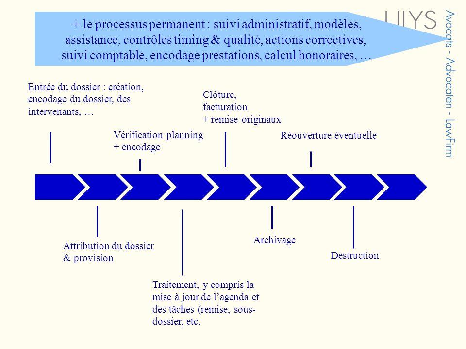 Entrée du dossier : création, encodage du dossier, des intervenants, … Attribution du dossier & provision Vérification planning + encodage Traitement,