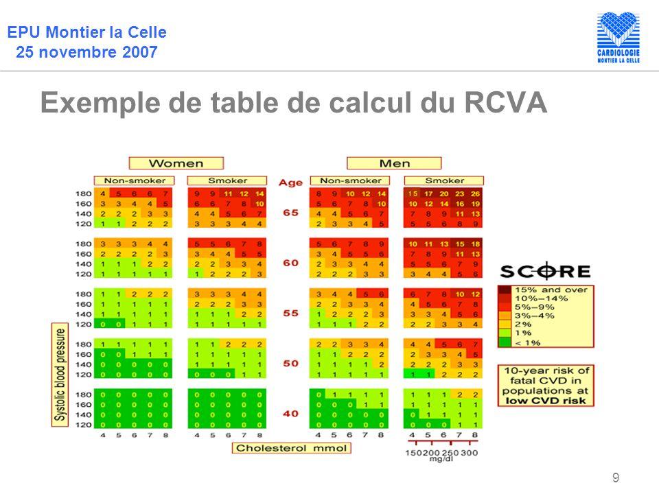 EPU Montier la Celle 25 novembre 2007 9 Exemple de table de calcul du RCVA