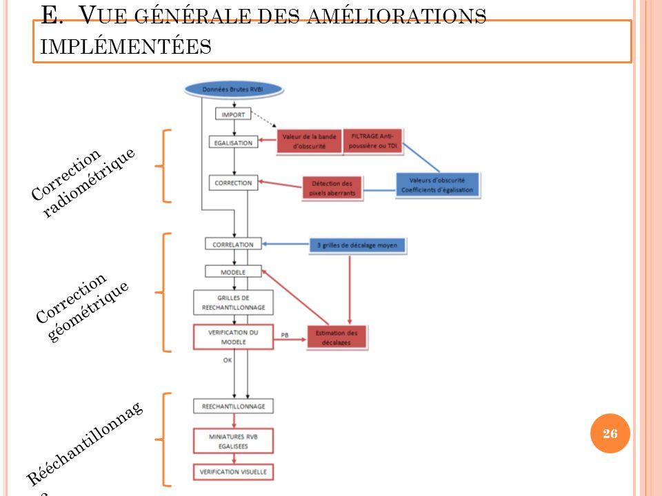 E. V UE GÉNÉRALE DES AMÉLIORATIONS IMPLÉMENTÉES Correction radiométrique Correction géométrique Rééchantillonnag e 26