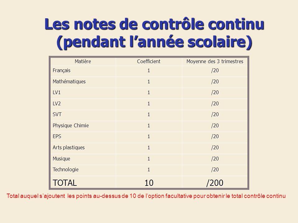 Les notes de contrôle continu (pendant lannée scolaire) MatièreCoefficient Moyenne des 3 trimestres Français1/20 Mathématiques1/20 LV11/20 LV21/20 SVT