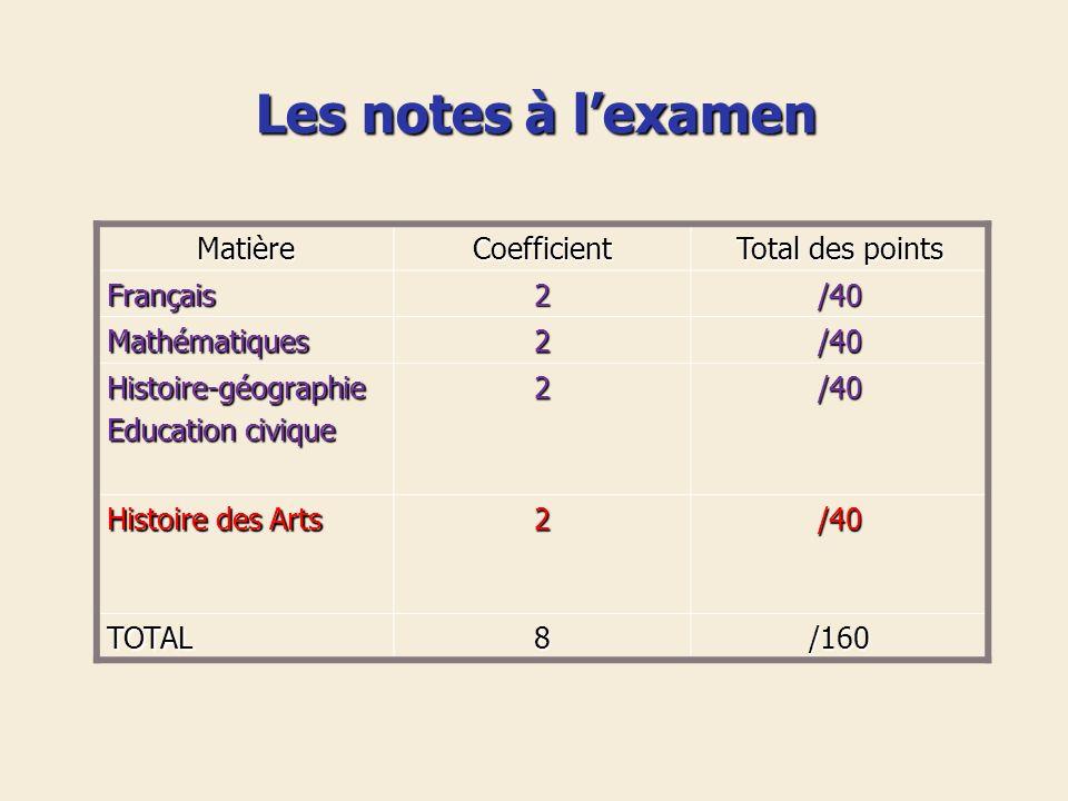 Les notes à lexamen MatièreCoefficient Total des points Français2/40 Mathématiques2/40 Histoire-géographie Education civique 2/40 Histoire des Arts 2/