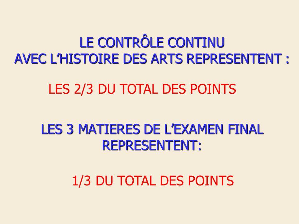 LE CONTRÔLE CONTINU AVEC LHISTOIRE DES ARTS REPRESENTENT : LES 3 MATIERES DE LEXAMEN FINAL REPRESENTENT: LES 2/3 DU TOTAL DES POINTS 1/3 DU TOTAL DES