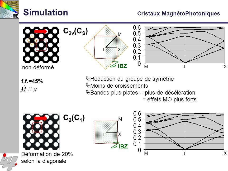 non-déformé f.f.=45% M X M X IBZ Réduction du groupe de symétrie Moins de croissements Bandes plus plates = plus de décélération = effets MO plus fort