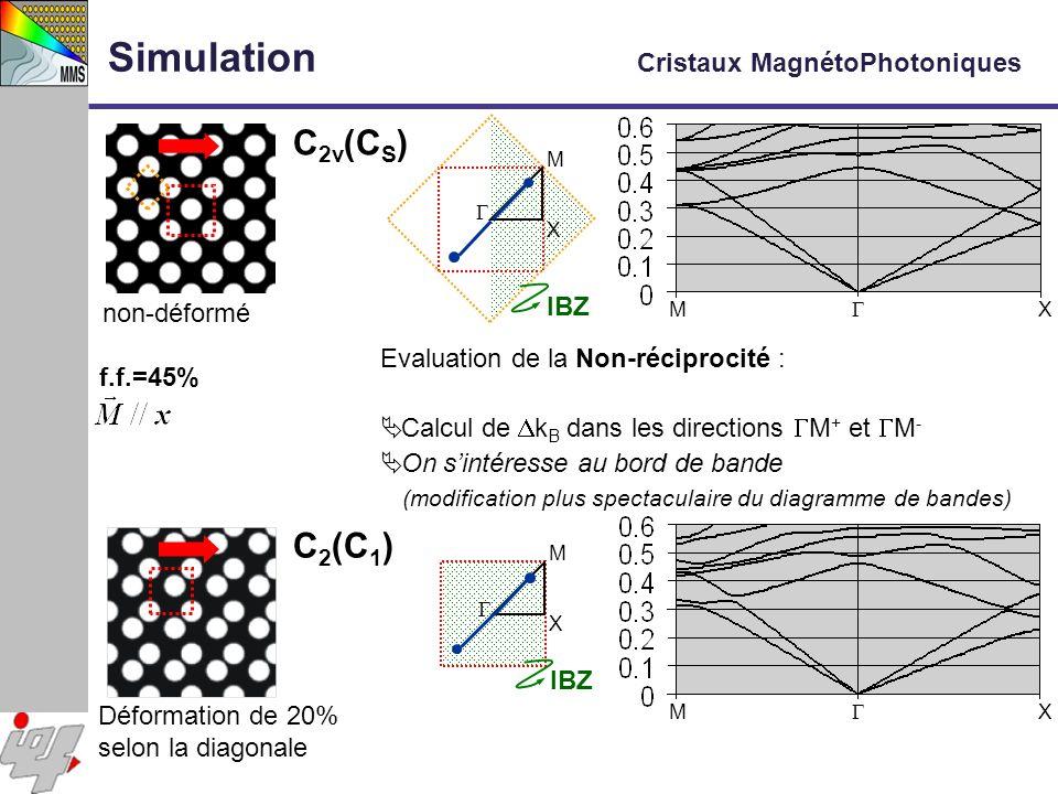 non-déformé f.f.=45% M X M X M X IBZ M X C 2 (C 1 ) C 2v (C S ) Evaluation de la Non-réciprocité : Calcul de k B dans les directions M + et M - On sin