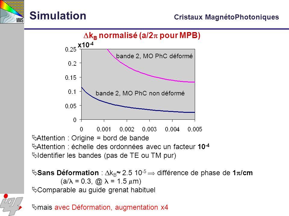 bande 2, MO PhC déformé bande 2, MO PhC non déformé x10 -4 Attention : Origine = bord de bande Attention : échelle des ordonnées avec un facteur 10 -4