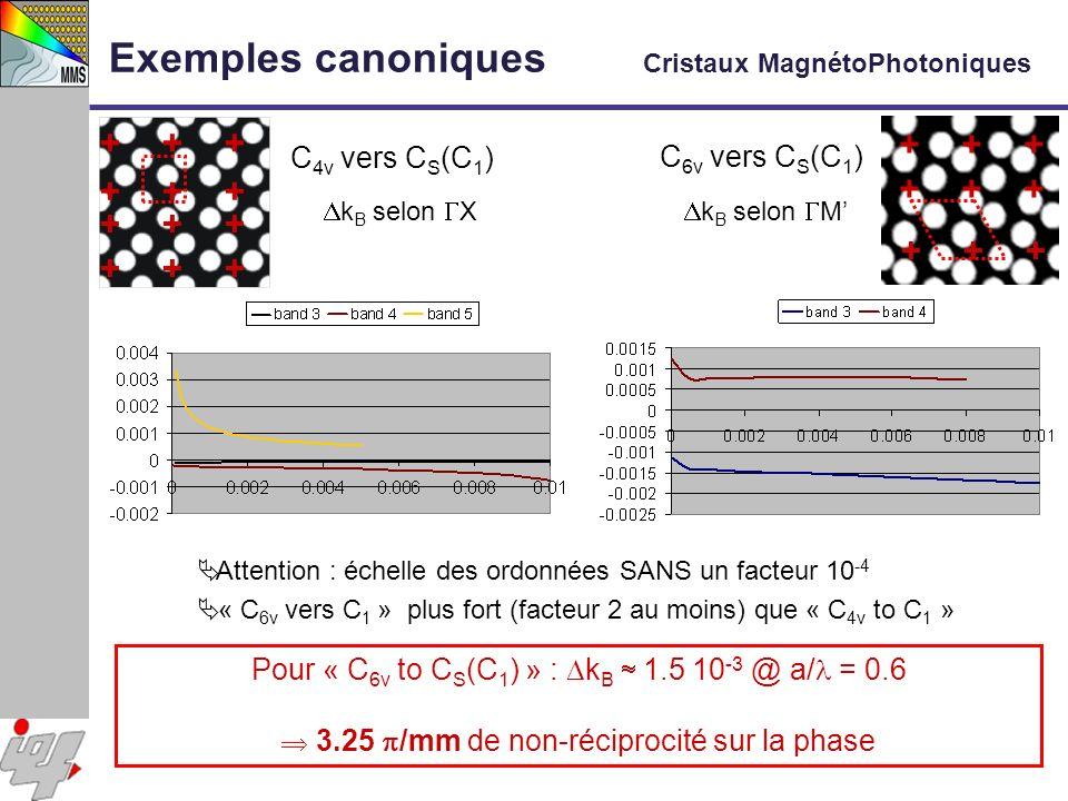 Pour « C 6v to C S (C 1 ) » : k B 1.5 10 -3 @ a/ = 0.6 3.25 /mm de non-réciprocité sur la phase C 4v vers C S (C 1 ) C 6v vers C S (C 1 ) k B selon X