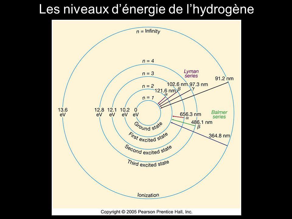 Les niveaux dénergie de lhydrogène