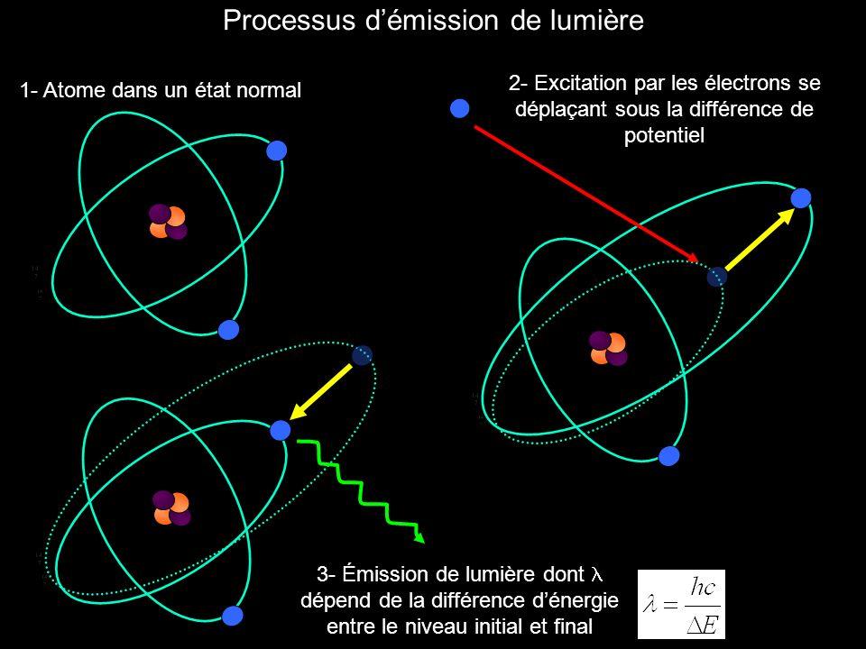 2- Excitation par les électrons se déplaçant sous la différence de potentiel 1- Atome dans un état normal 3- Émission de lumière dont dépend de la différence dénergie entre le niveau initial et final Processus démission de lumière