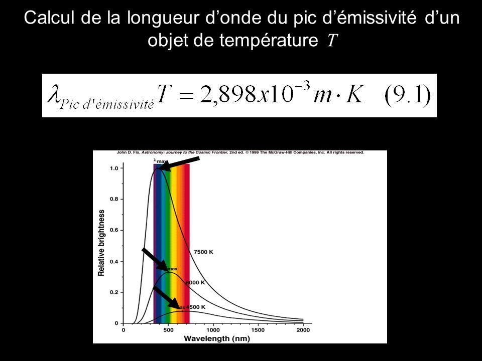 Calcul de la longueur donde du pic démissivité dun objet de température T