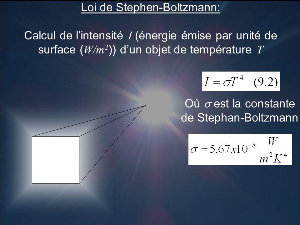 Loi de Stephen-Boltzmann: Calcul de lintensité I (énergie émise par unité de surface ( W/m 2 )) dun objet de température T Où est la constante de Stephan-Boltzmann