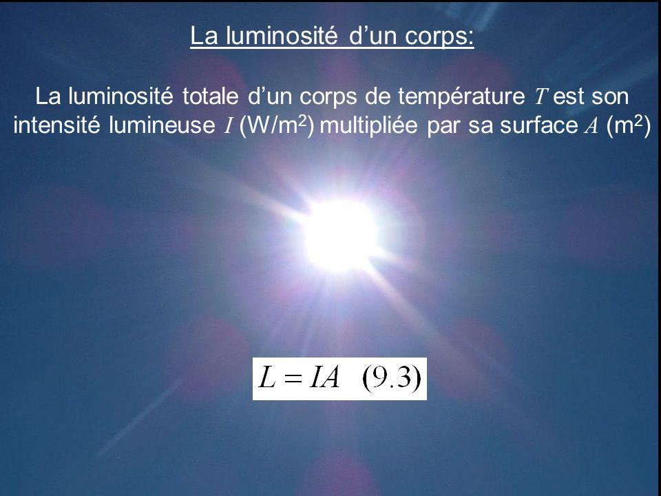 La luminosité dun corps: La luminosité totale dun corps de température T est son intensité lumineuse I (W/m 2 ) multipliée par sa surface A (m 2 )